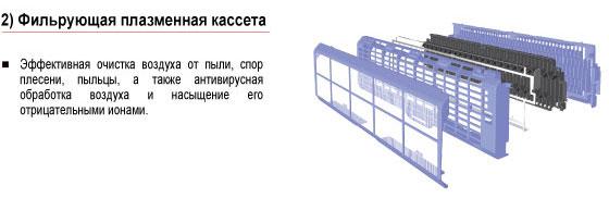 Эффективность двойного плазменного фильтра