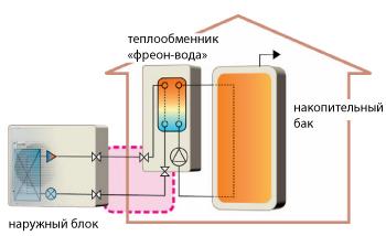 Системы с внешним теплообменником фреон-вода