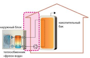 Системы со встроенным теплообменником фреон-вода