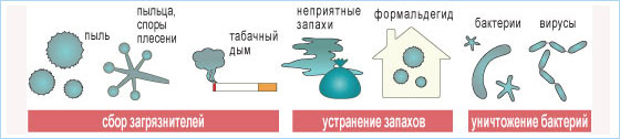 Иллюстрация работы режима ЭКОНОКУЛ