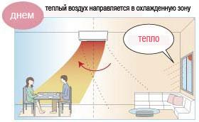 Иллюстрация режима I-SEE