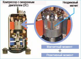 Компрессор с бесконтактным двигателем постоянного тока